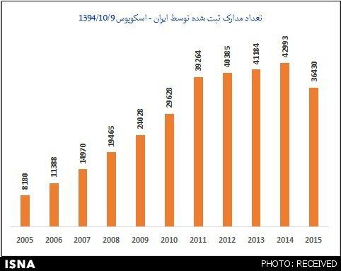 رتبه ایران در رشد و تولید علمی در دنیا اعلام شد