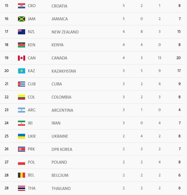 لحظه به لحظه با جدول توزیع مدال المپیک/ایران با طلای یزدانی بیست و چهارم شد