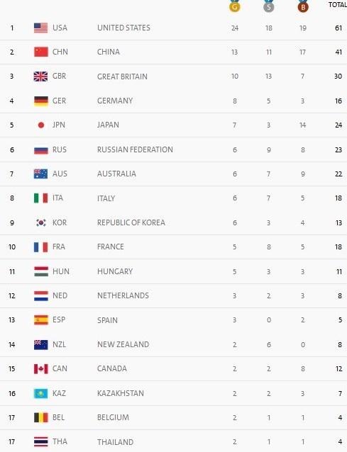 جدول توزیع مدال در پایان روز هشتم/ ایران با ۲ طلا و ۵ رده بالاتر از میزبان، بیستویکم شد